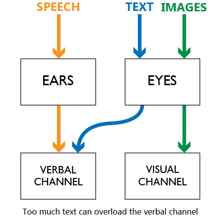 too much text can overwhelm the verbal channel
