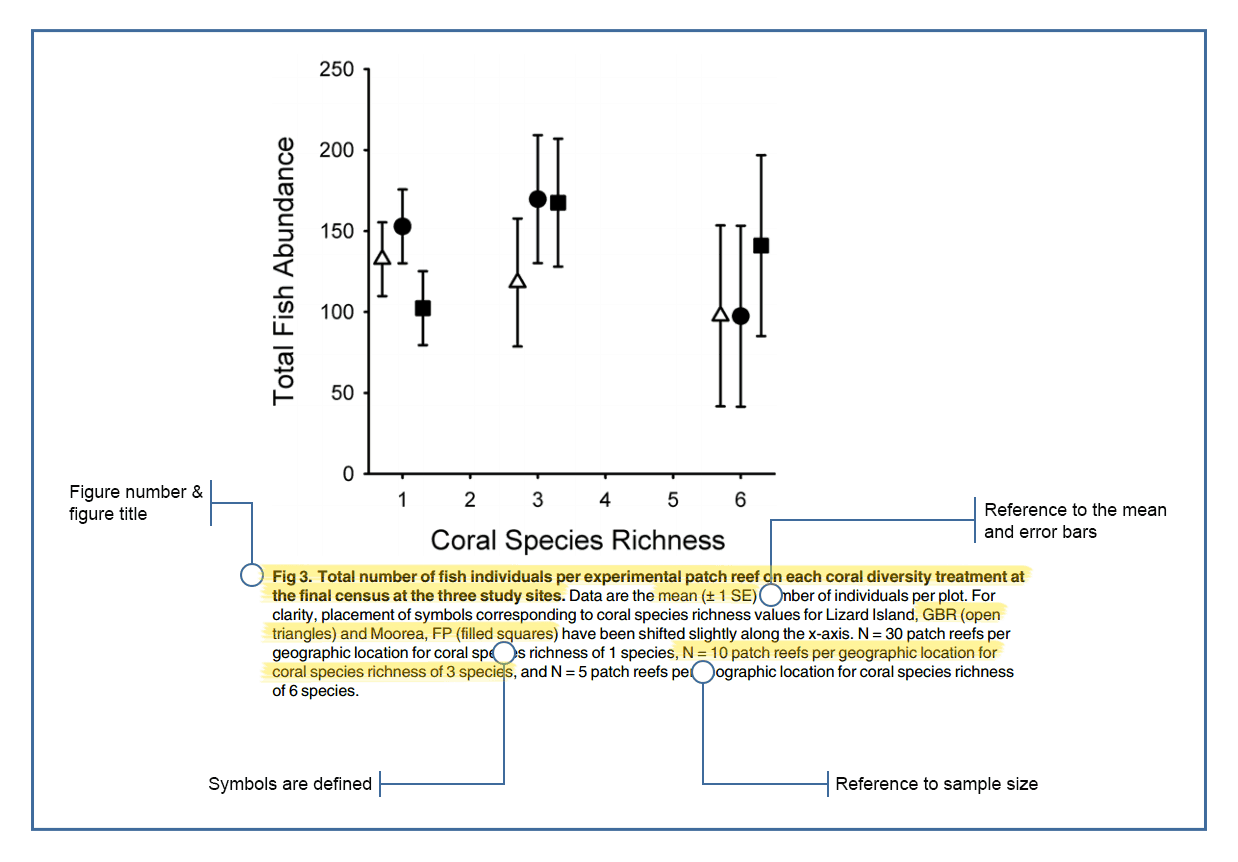Creating Scientific Graphs And Tables Displaying Your Data Clips