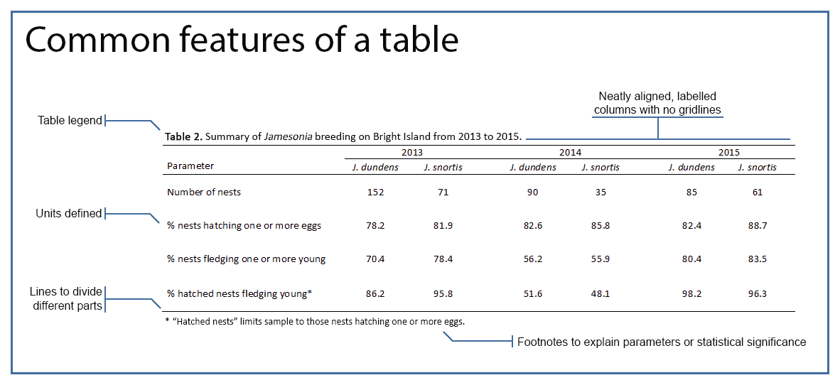 parts of a scientific table